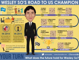 Wesley So Inforgraphic
