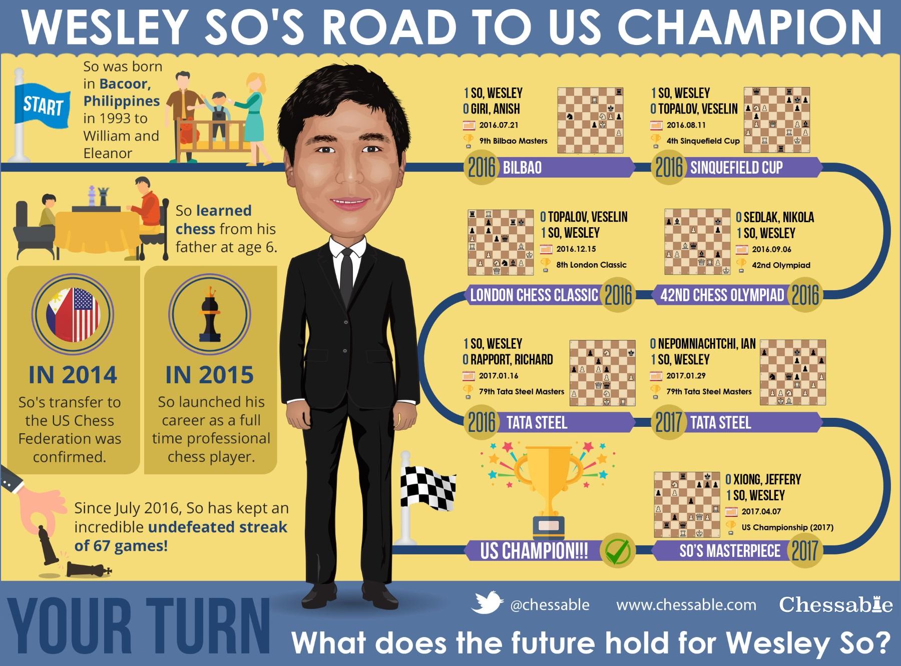 Wesley So Inforgraphic